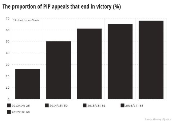 PIP appeals chart Daily Mirror